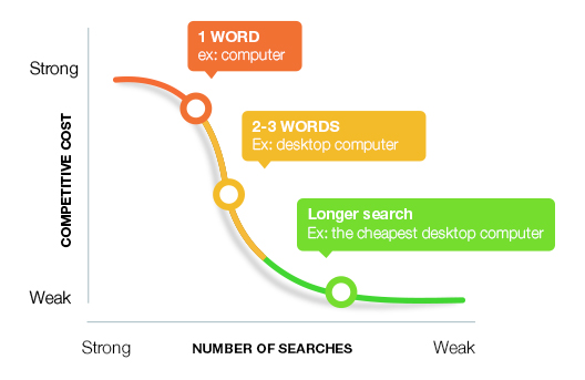 search-engine-optimization-long-tail